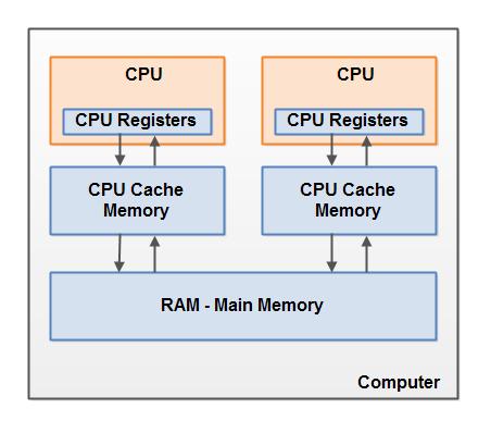 Перевод Многопоточность. Модель памяти Java (часть 2)