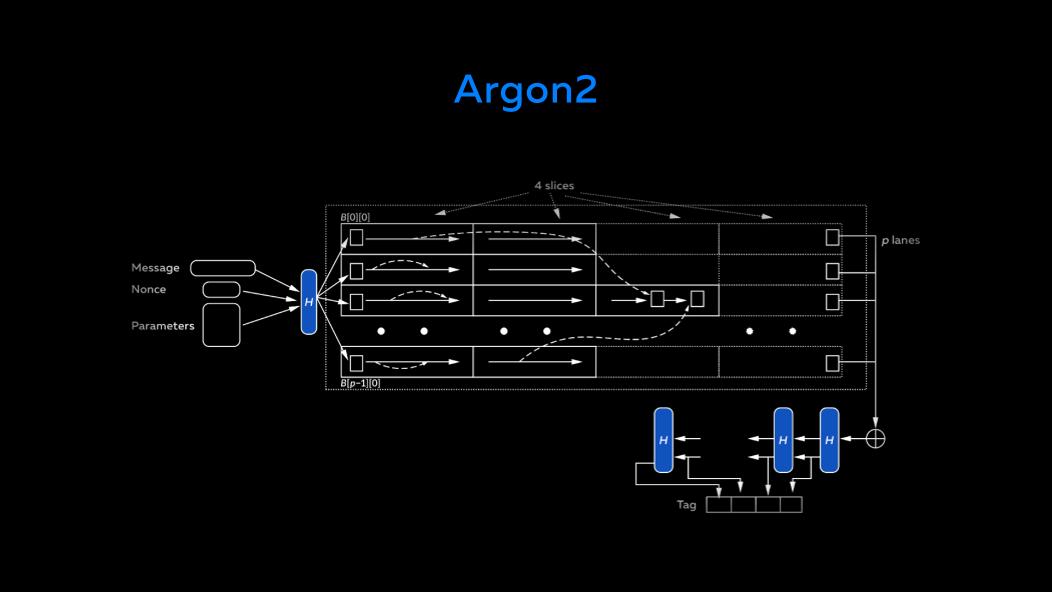 Slide 15. Argon2