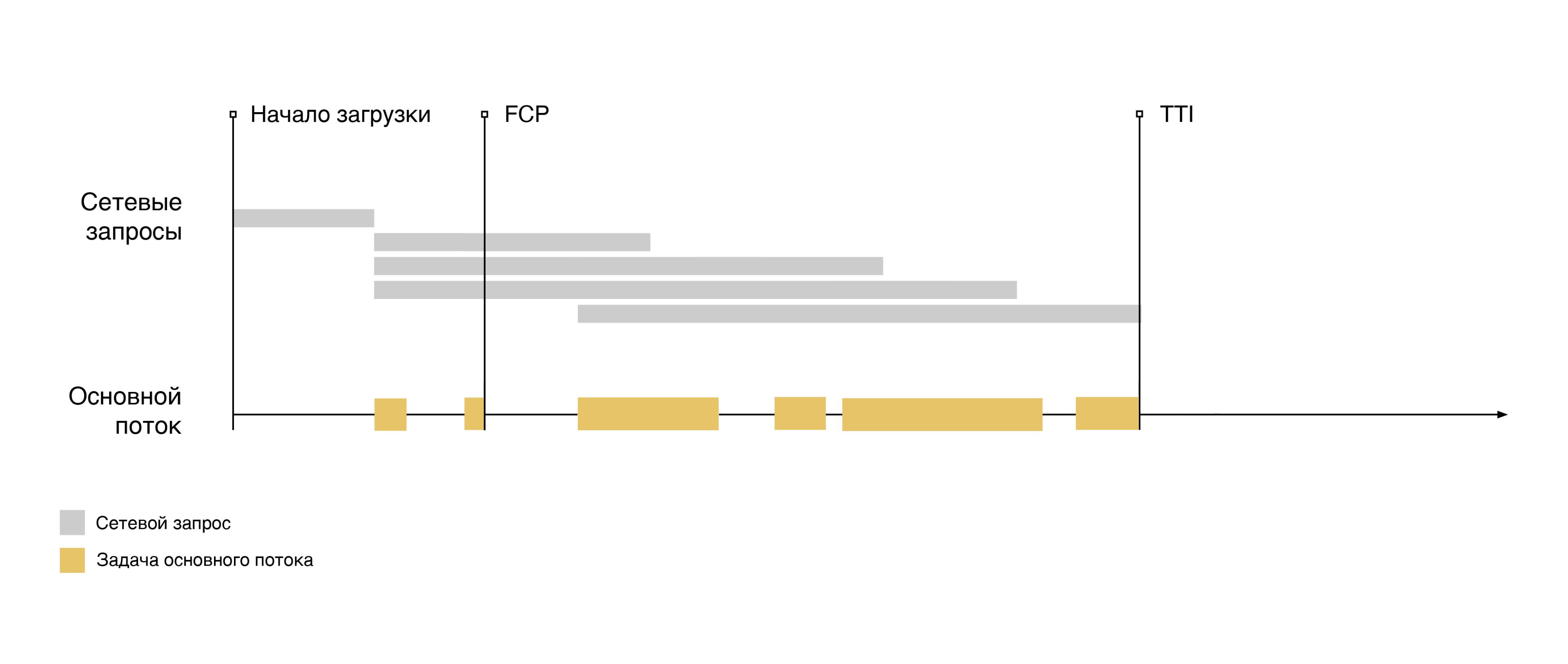 События загрузки страницы