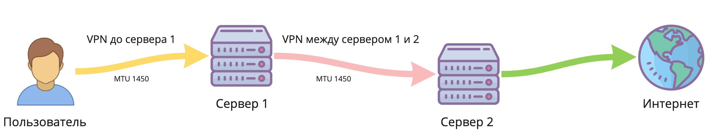 Double VPN или двойной VPN