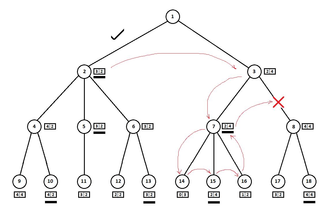AI в игре Hase und Igel: minimax на троих
