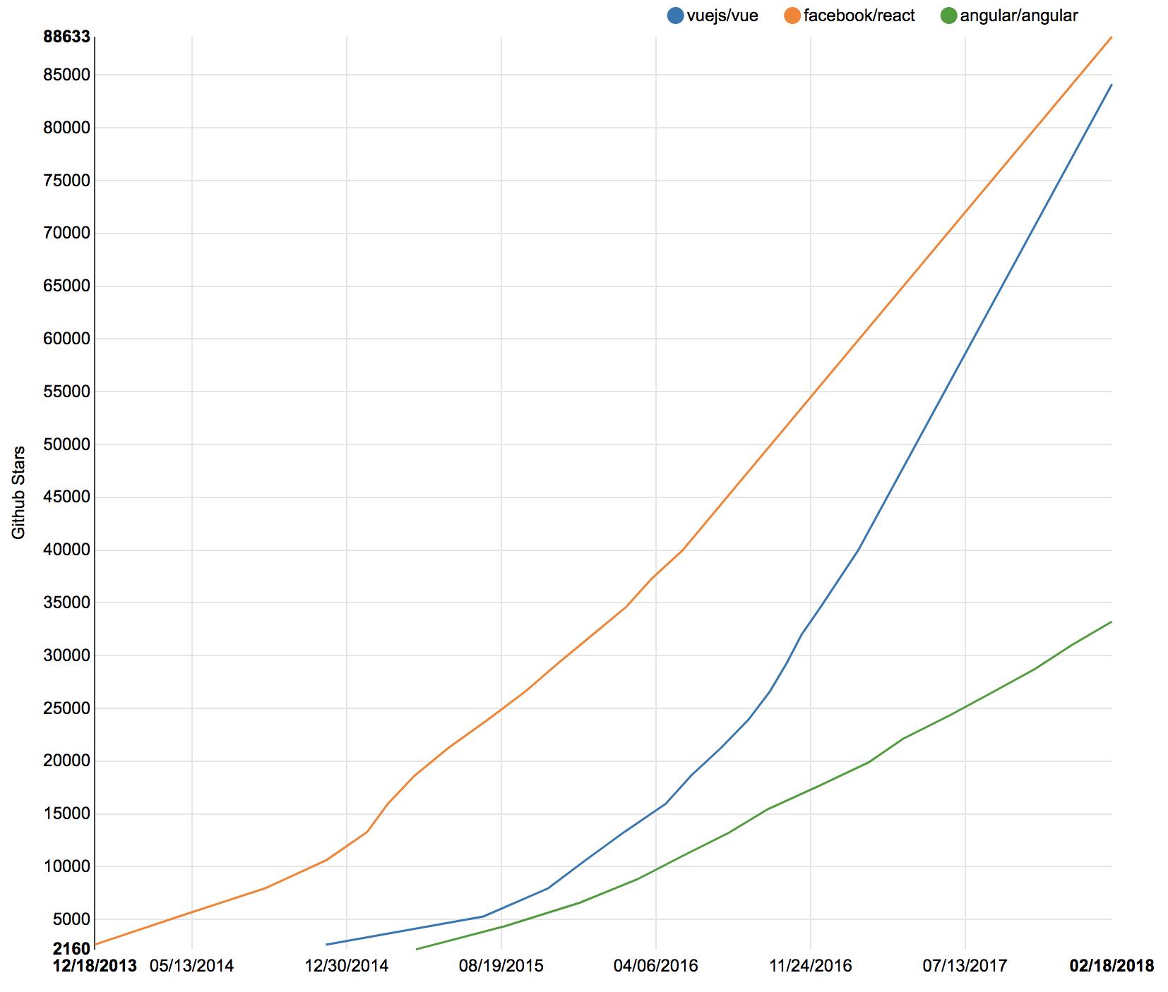 Количество Звезд на гитхабе - Vue vs React Vs Angular