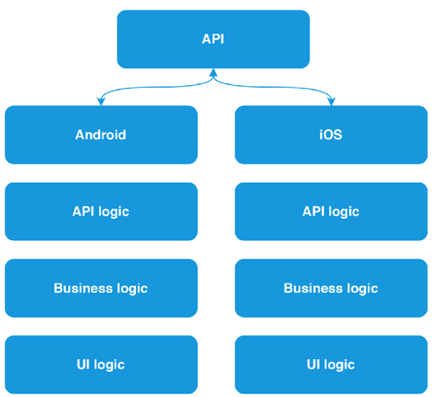 The combination of cross-platform and native approach in the development of mobile applications