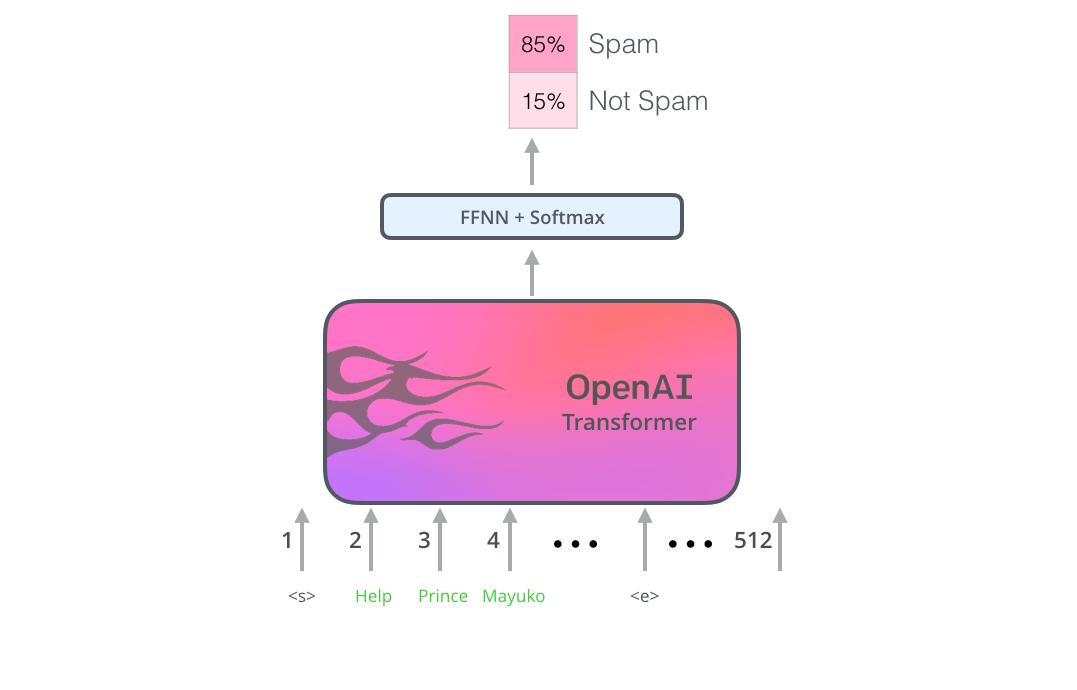 openai-transformer-sentence-classification