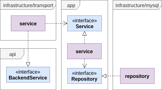 Image: Go Project Package Diagram