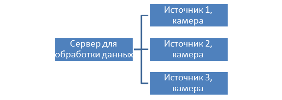 Server architecture where data from cameras is transmitted to the data center for further processing