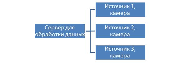 Серверная архитектура, при которой данные с камер передаются в ЦОД для дальнейшей обработки