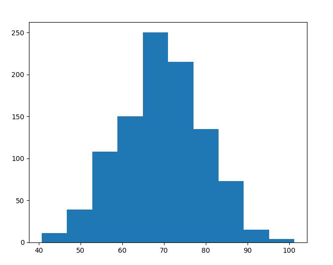 Это гистограмма распределения