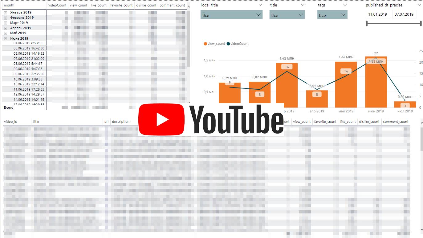 Проектирование дашбордов для веб-аналитики e-commerce сайта. Часть 4: Youtube-канал