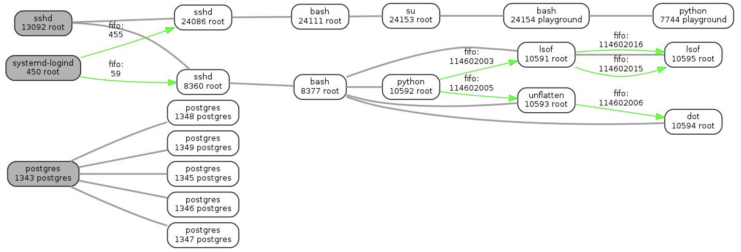 Visualization of process connections in Linux