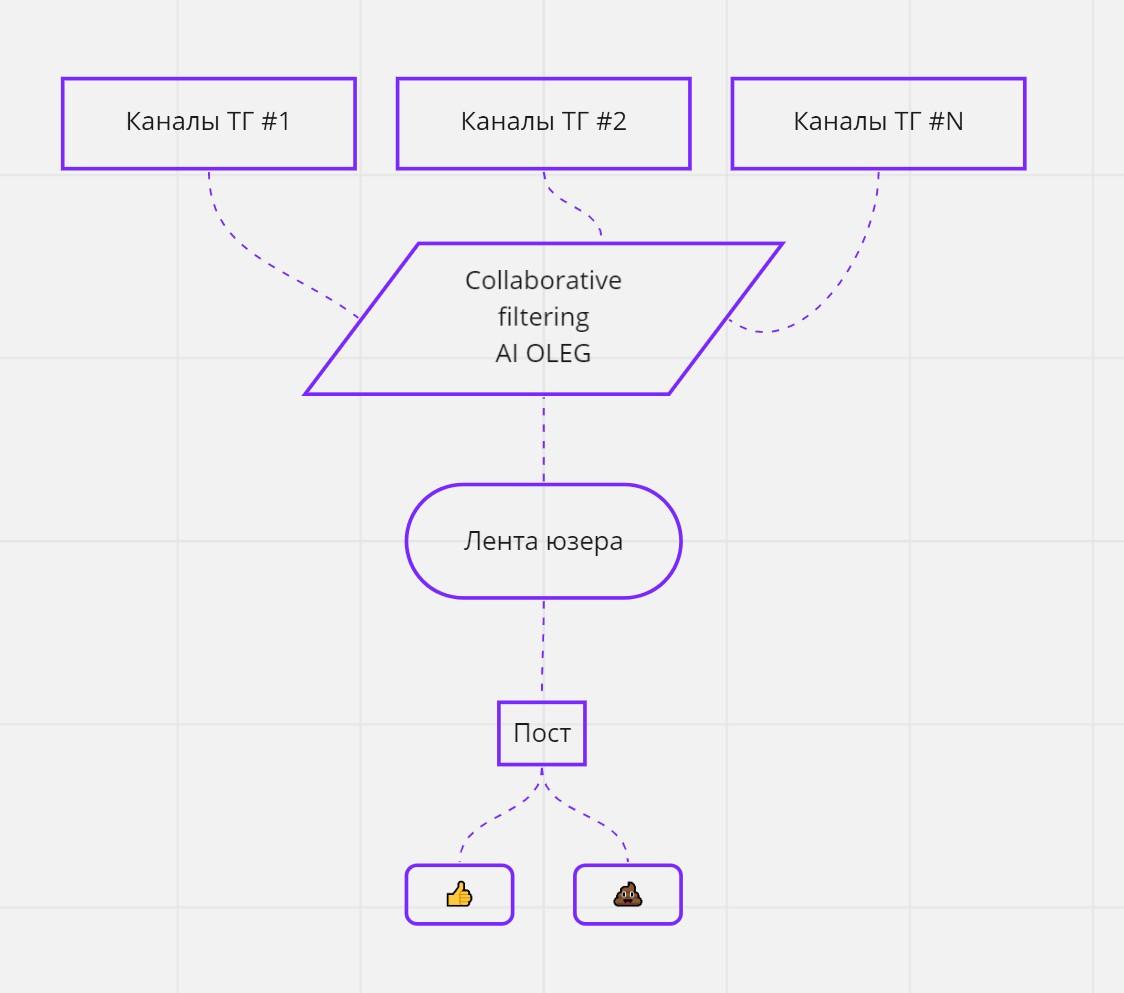 Аналог фейсбучной ленты для Телеграма. Тупенький ИИ OLEG