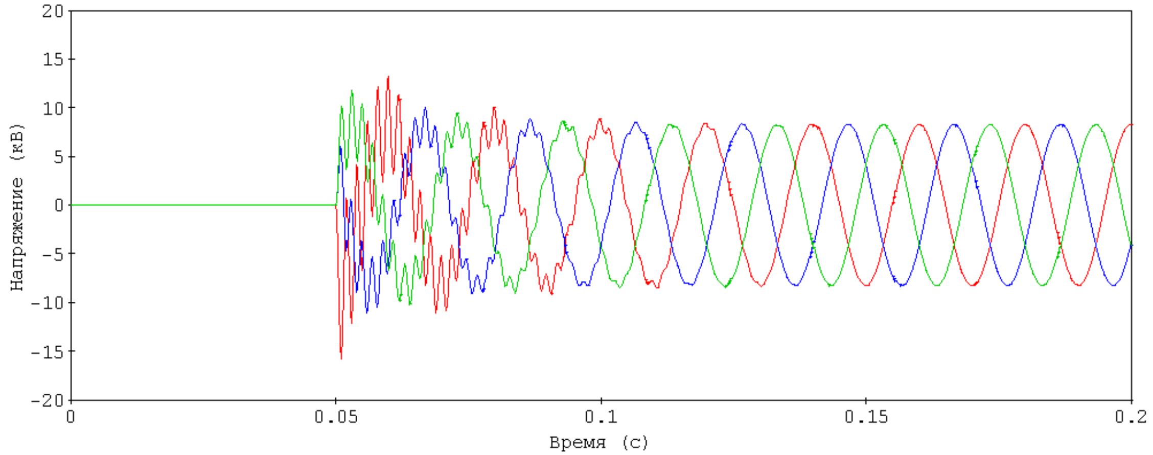Из песочницы Расчеты переходных процессов в электрических сетях