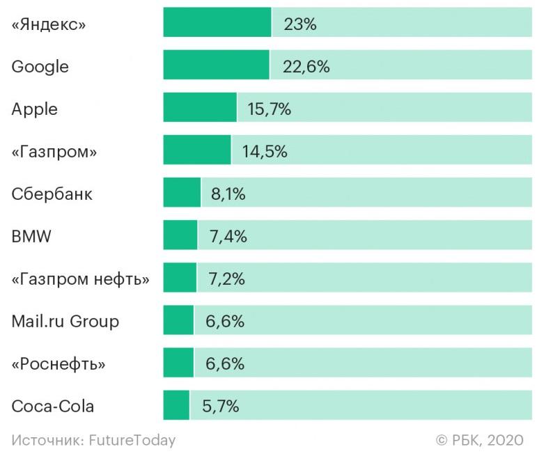«Яндекс» обогнал Google в рейтинге лучших работодателей для российских студентов