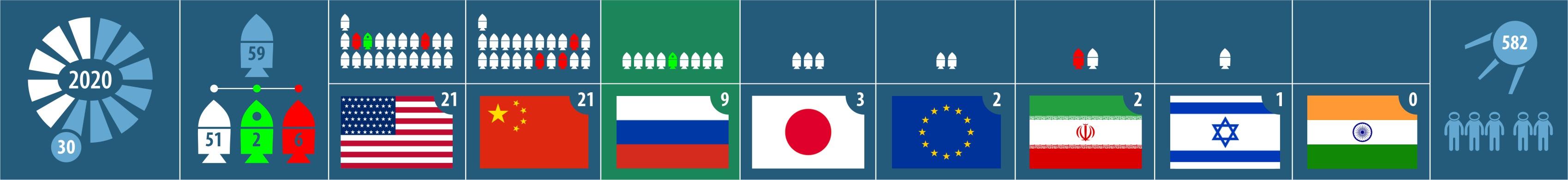Успешный запуск. Два спутника связи. Запуски 2020 года 59-й, 53-й успешный, 9-й от России