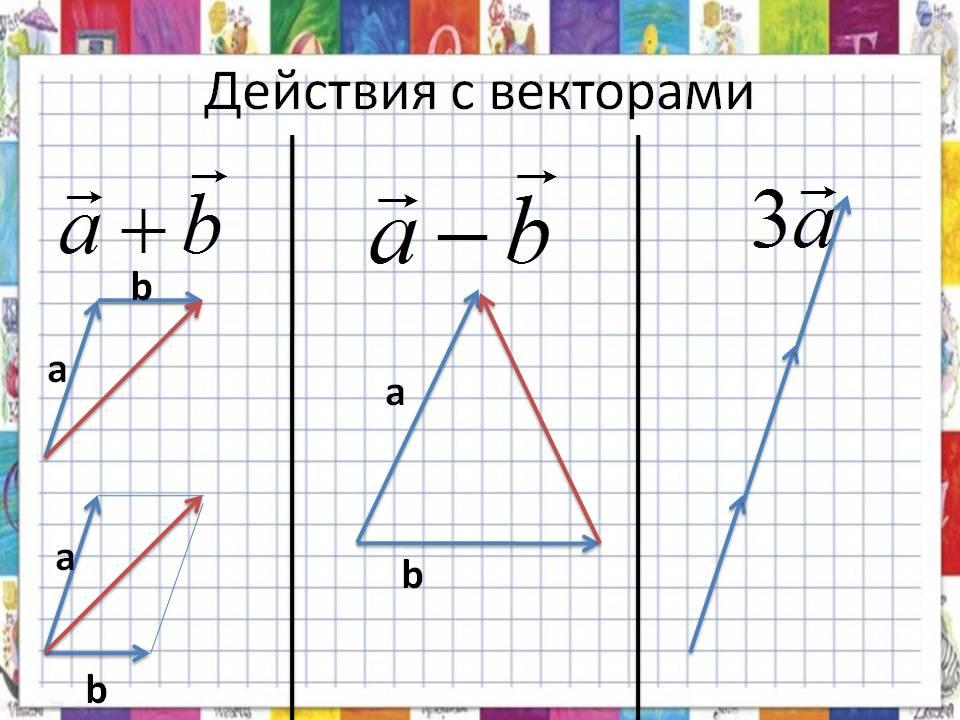 Снижение сложности вычислений при операциях с векторами и матрицами