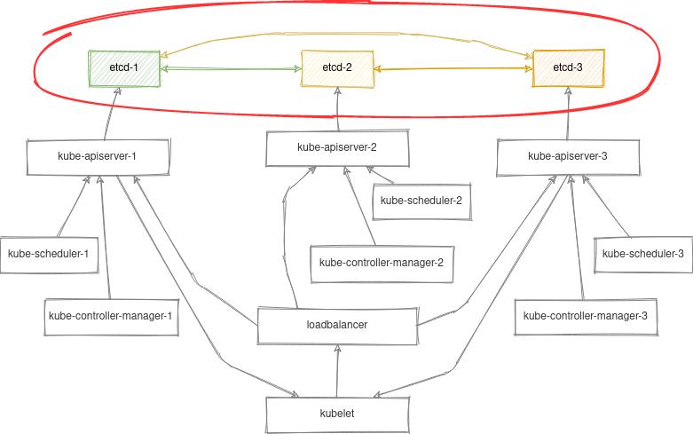 (стрелочки указывают на связи клиент --> сервер)