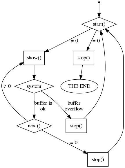 Using the Linux kernel sequence files