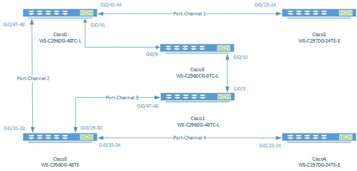 Configuring a dynamic dhcp-pool that is bound to specific Cisco Catalyst