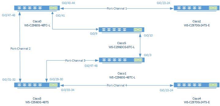 Настройка динамического dhcp-pool с привязкой к определенным портам Cisco Catalyst