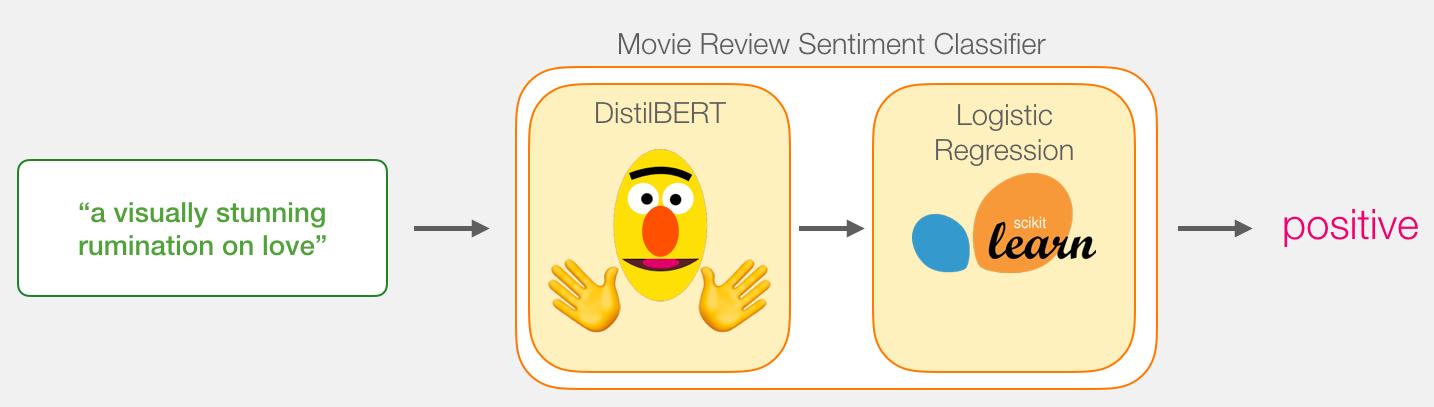 distilbert-bert-sentiment-classifier.png