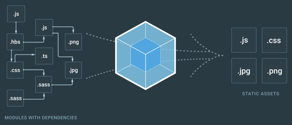 Webpack 4, import() и CommonJS