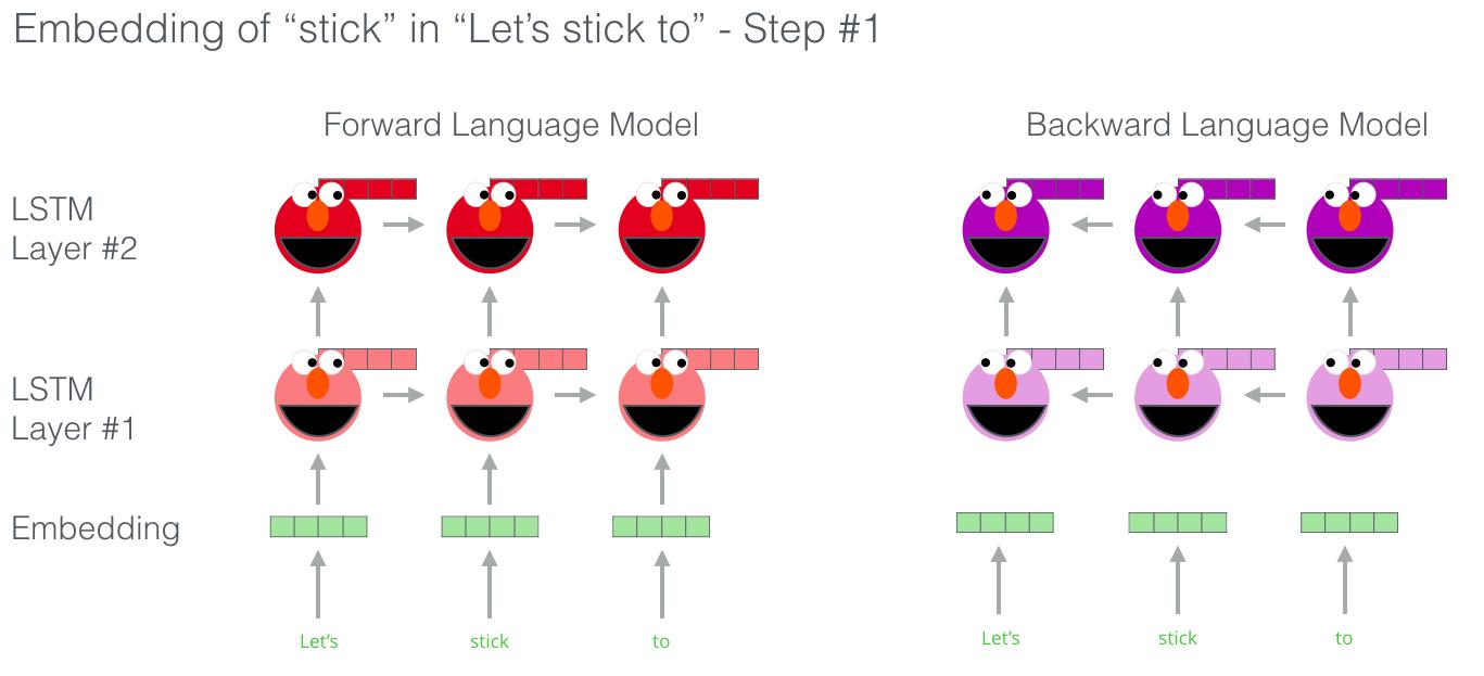 elmo-forward-backward-language-model-embedding