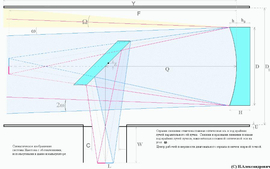Строение телескопа схема