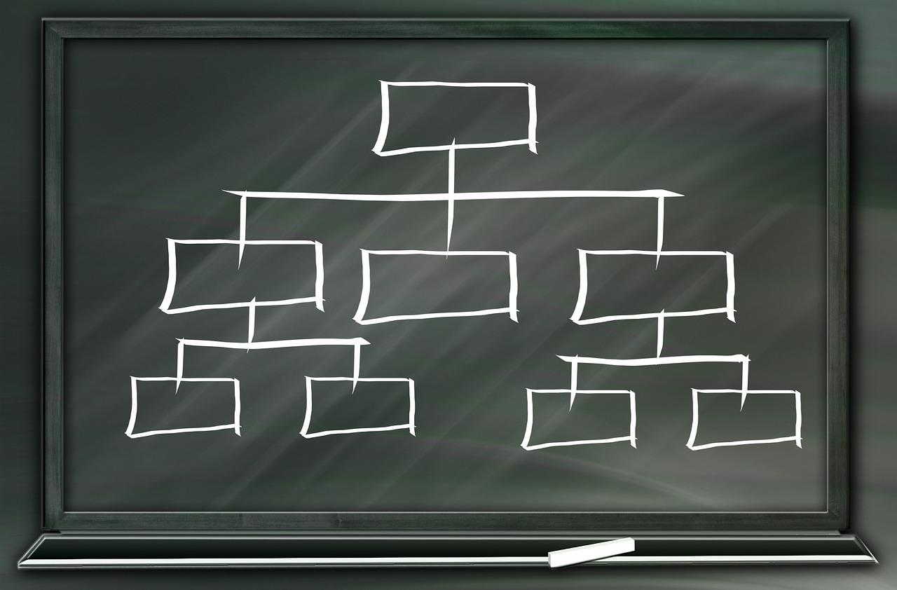 Отрицательный отбор кадров в иерархической структуре предприятия