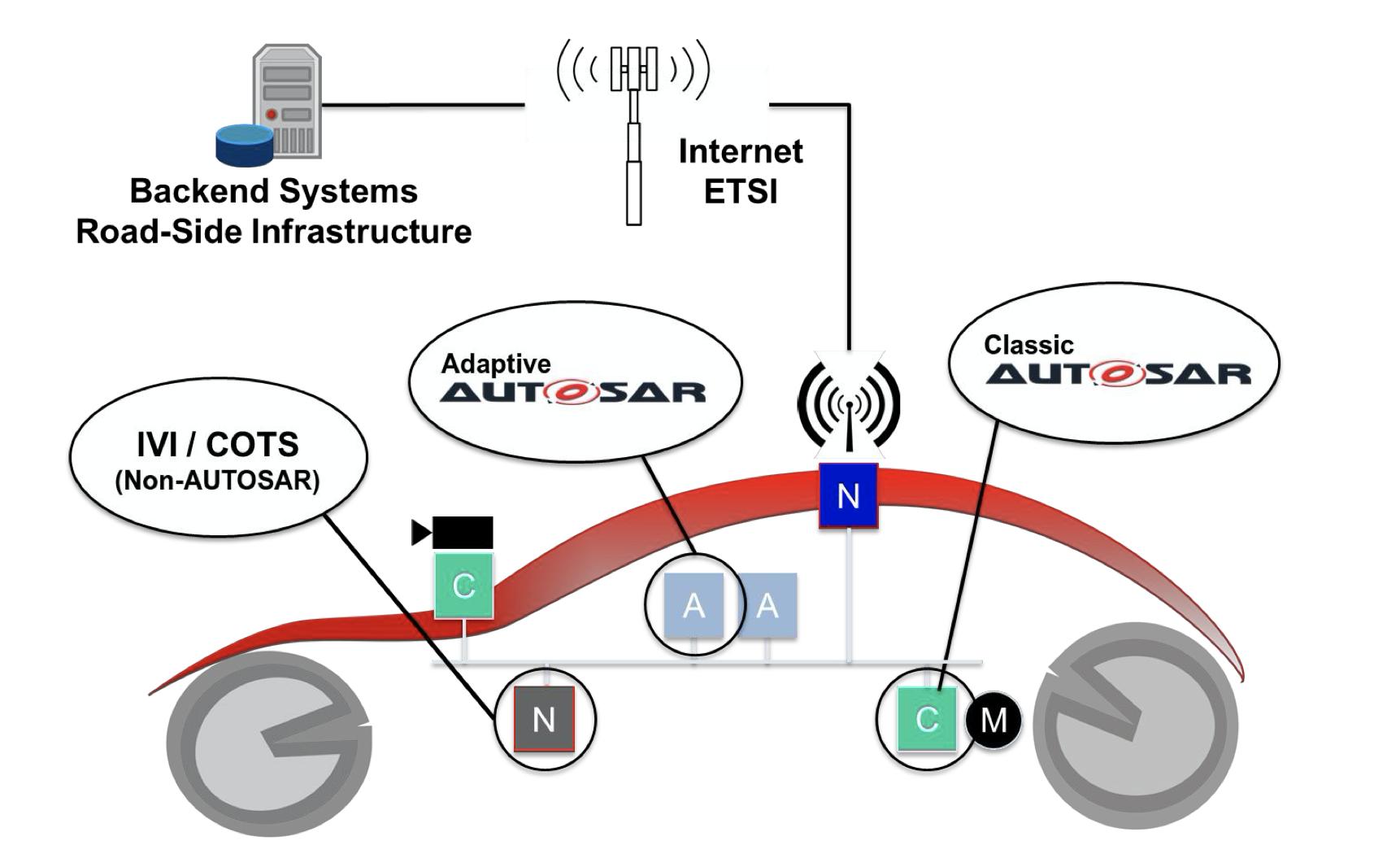 Пример различных систем автомобиля