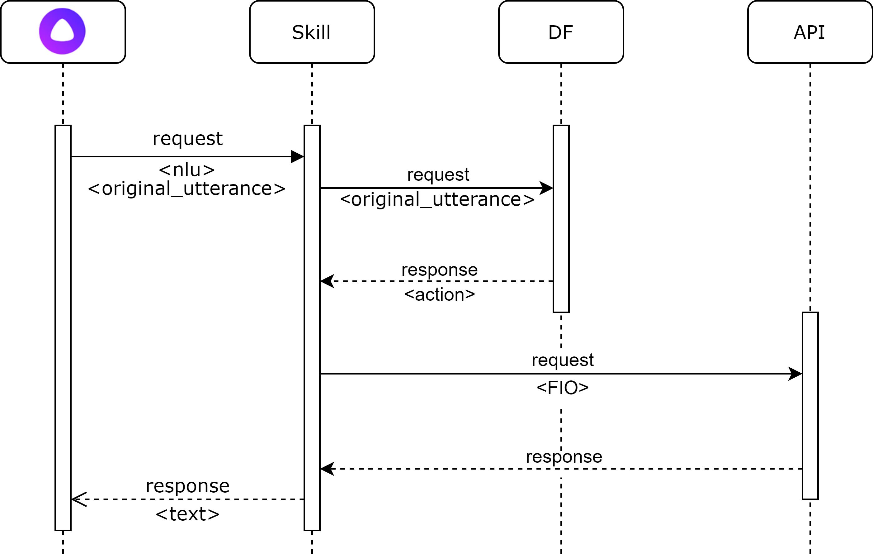 Диаграмма запросов
