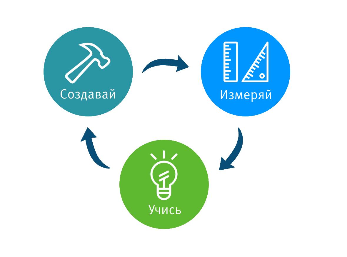 Как это устроено: работа команды аналитиков на примере разработки одного digital сервиса