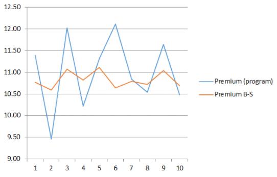Как рассчитать премию по опциону индикатор forex glass