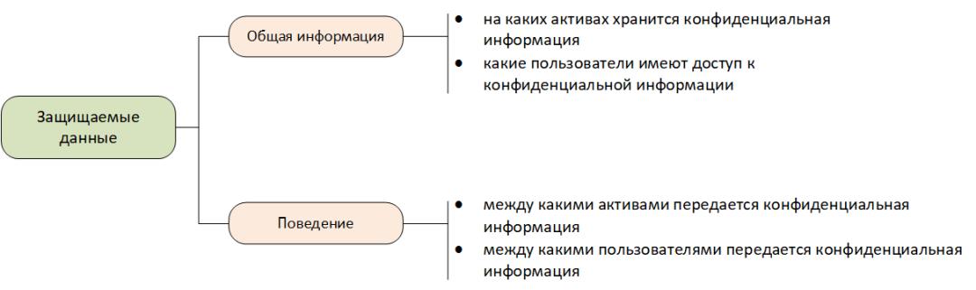 Модель защищаемых данных