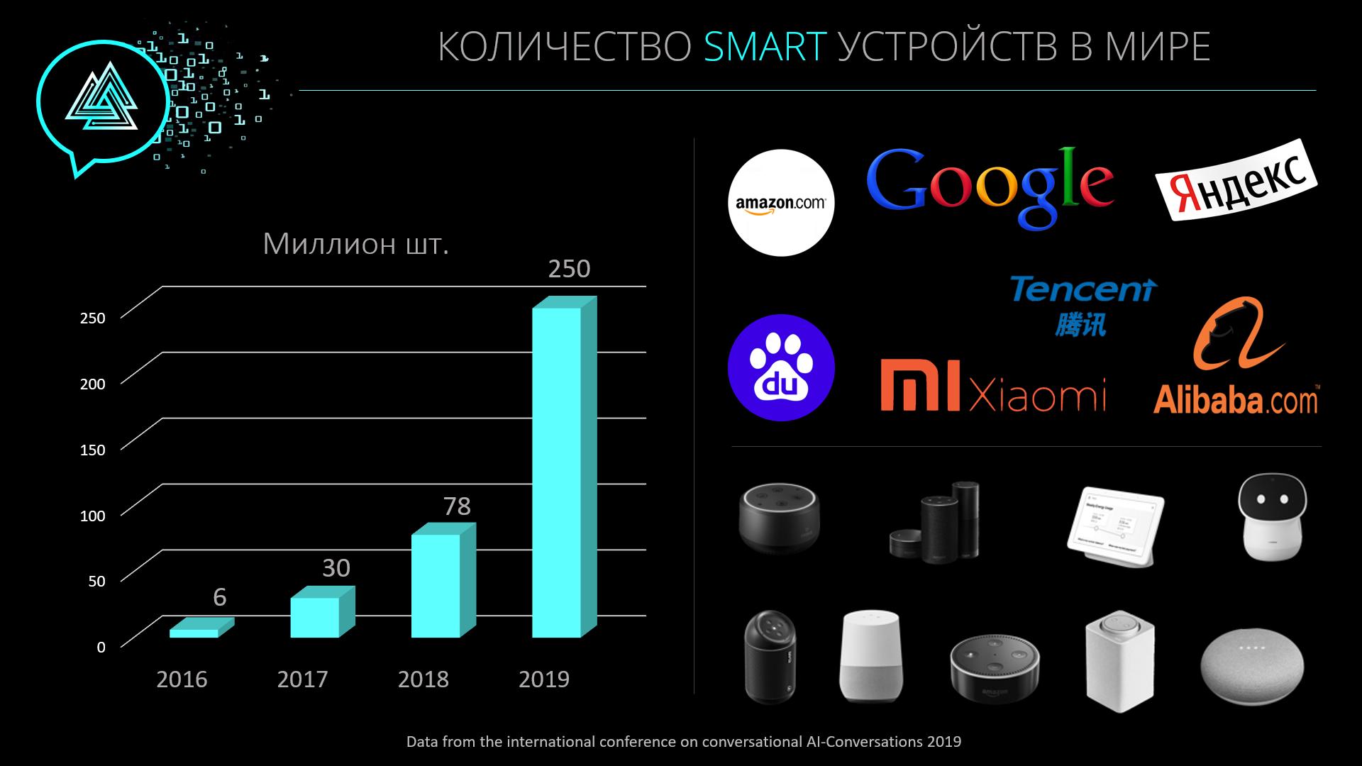 Голосовые приложения: миллиардный рынок, который в России не замечают