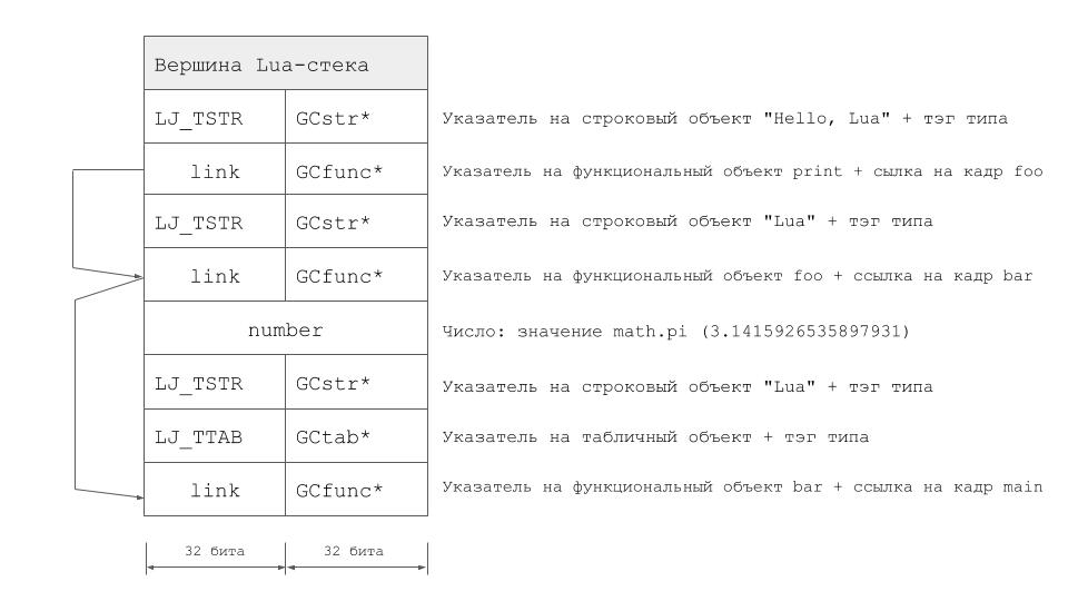 LuaVela: реализация Lua 5 1, основанная на LuaJIT 2 0 / Блог