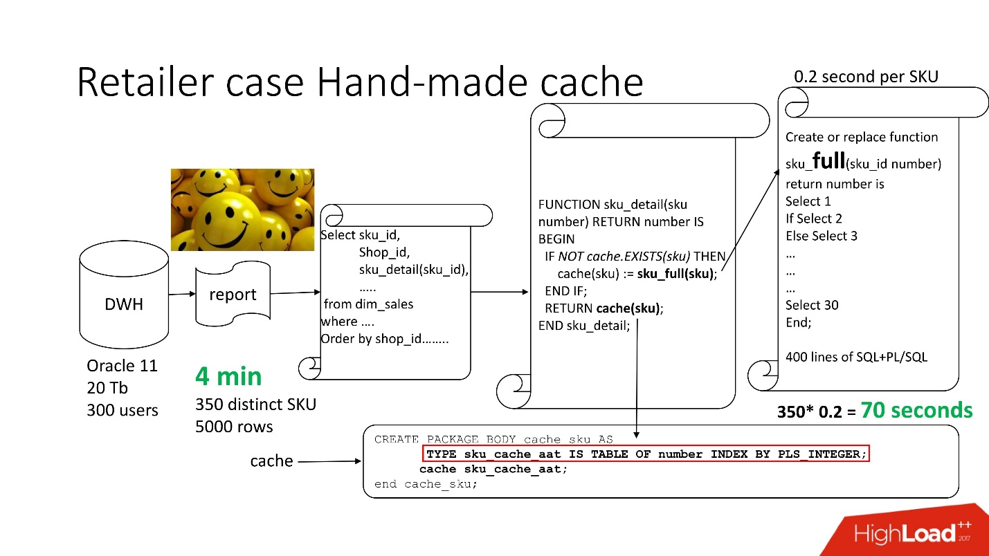 100500 ways of caching in Oracle Database