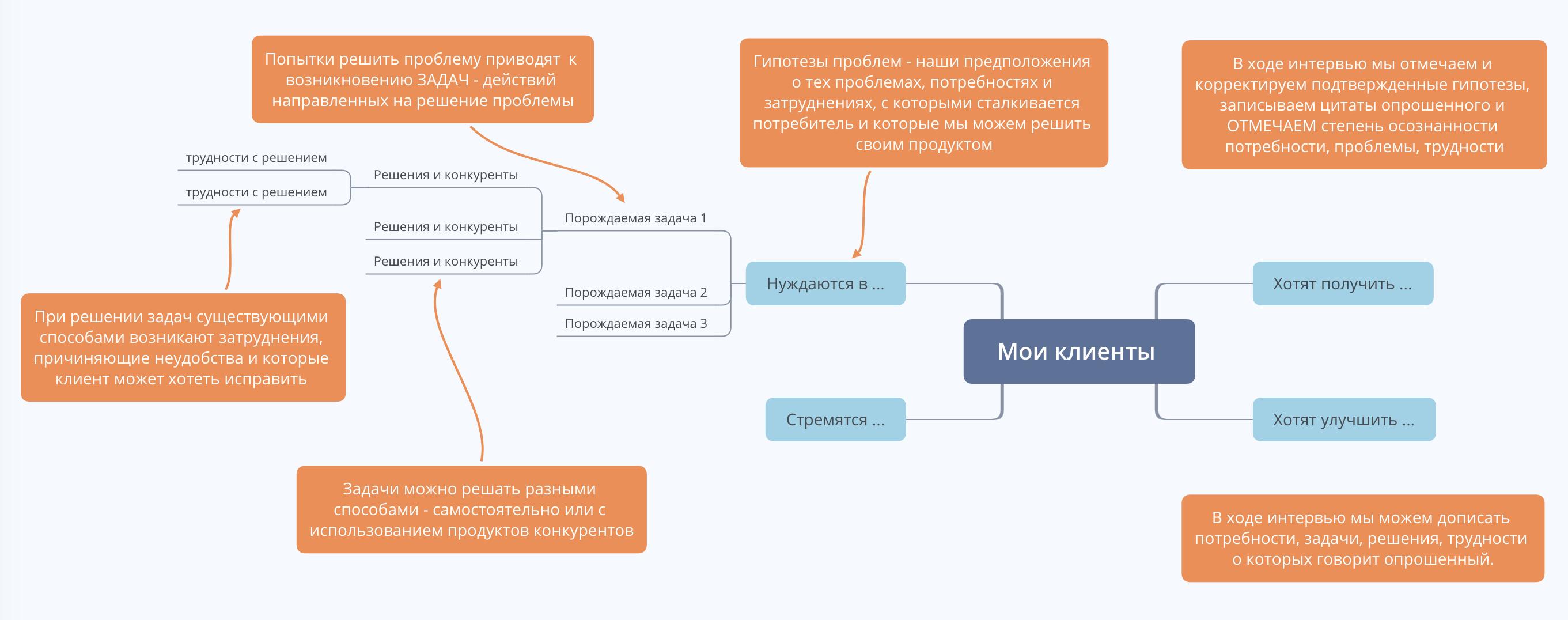 Как сгенерировать гипотезы о потребностях потенциальных потребителей вашего будущего продукта