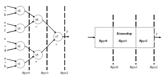 Конвейер в программировании видео т 4 транспортер