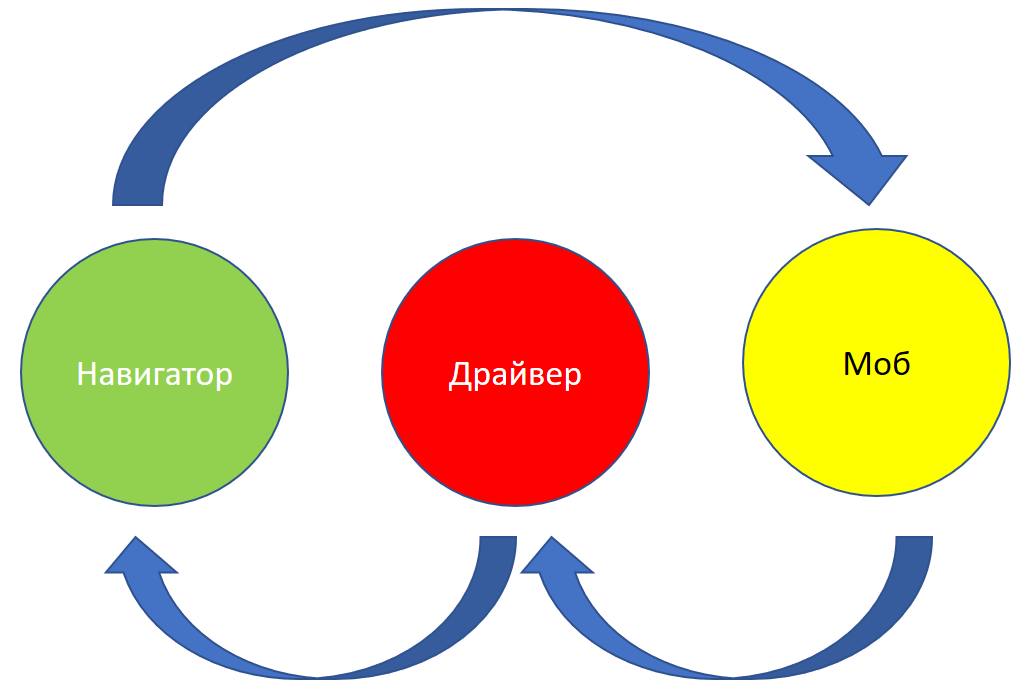 Схема смены ролей