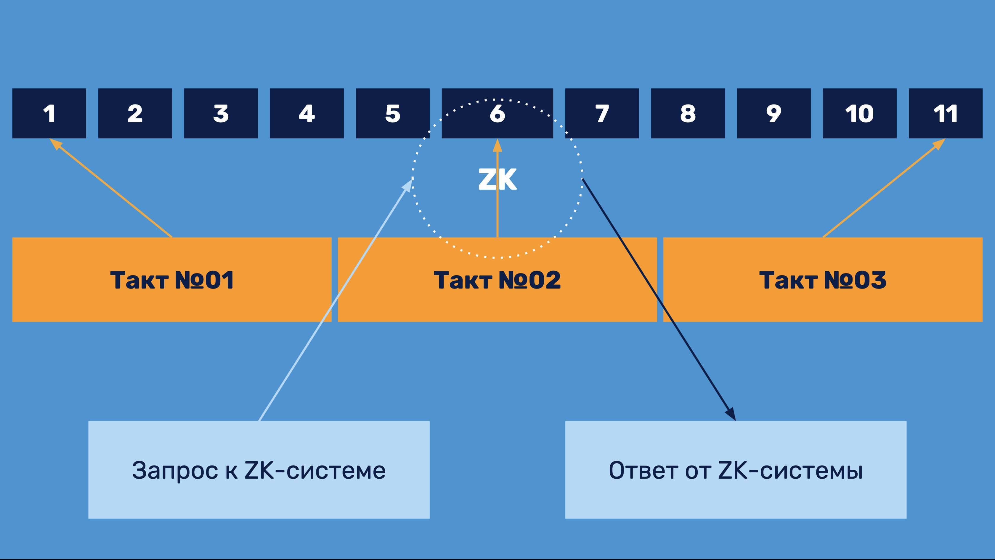 Темпография. Часть III. ZeroKnoledge-механики