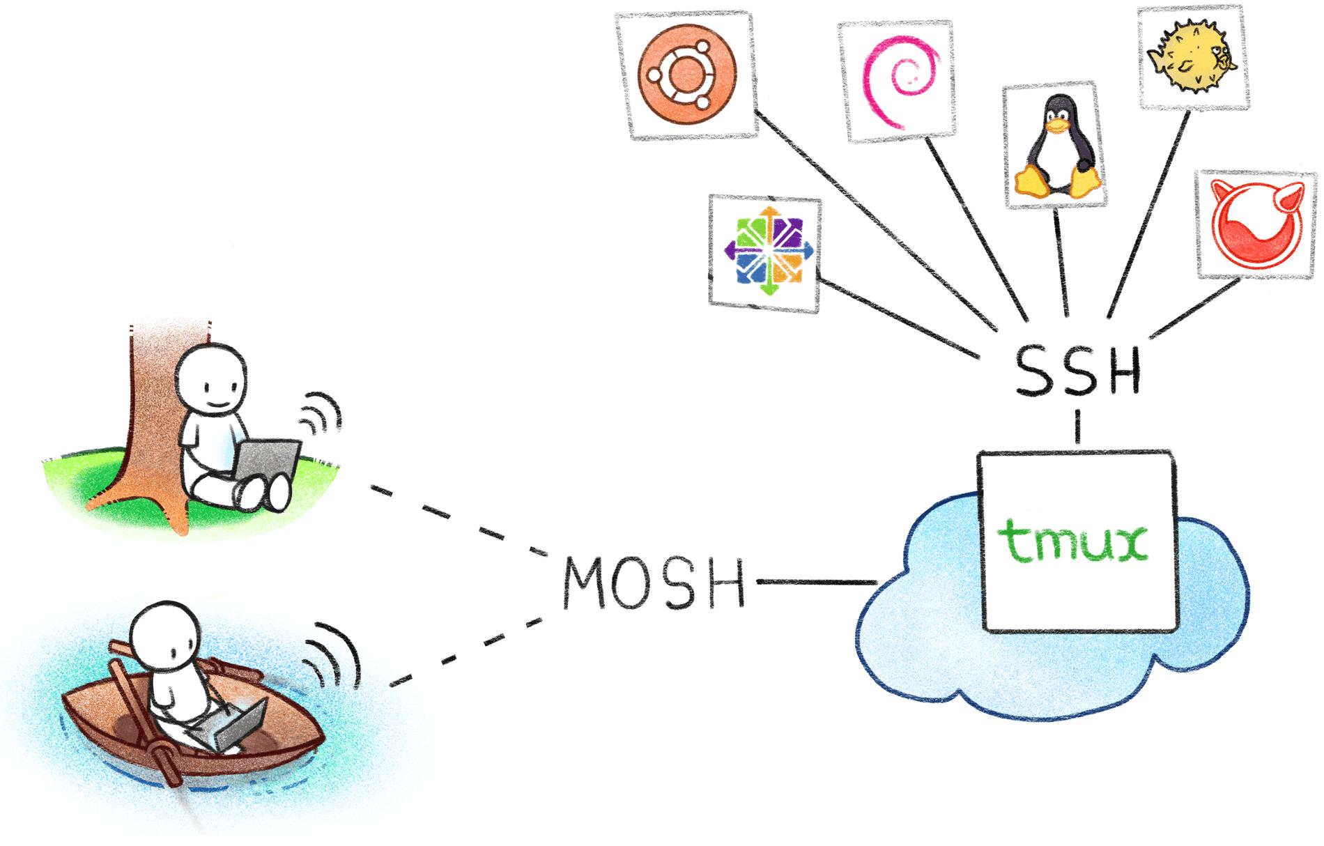 Терминальный сервер для админа; Ни единого SSH-разрыва