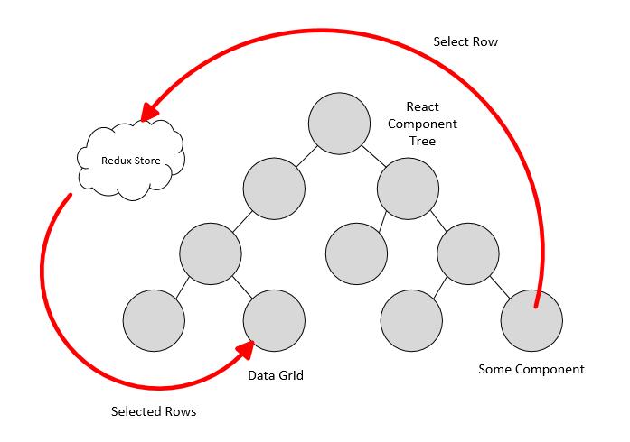 Как управлять React Data Grid через Redux