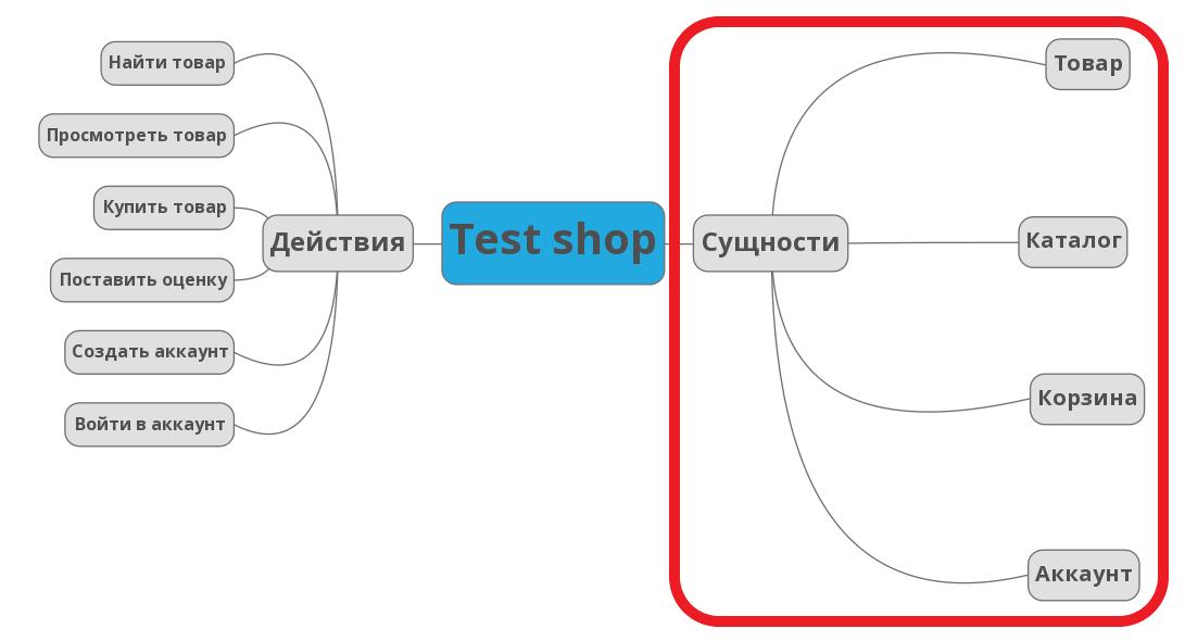 Из песочницы Mind Map в тестировании  или легкий способ тестировать сложные приложения