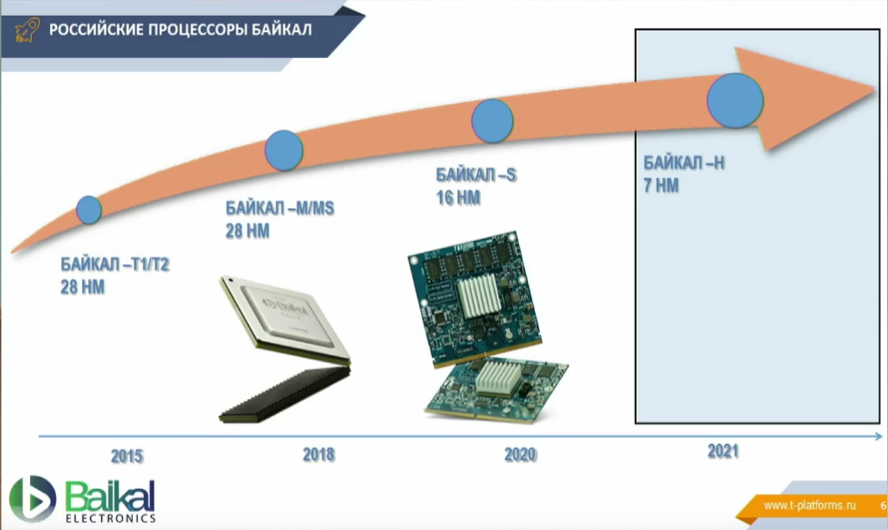 Plans for the development of a line of processors from Baikal Electronics