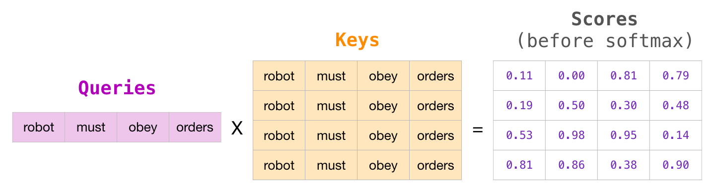queries-keys-attention-mask