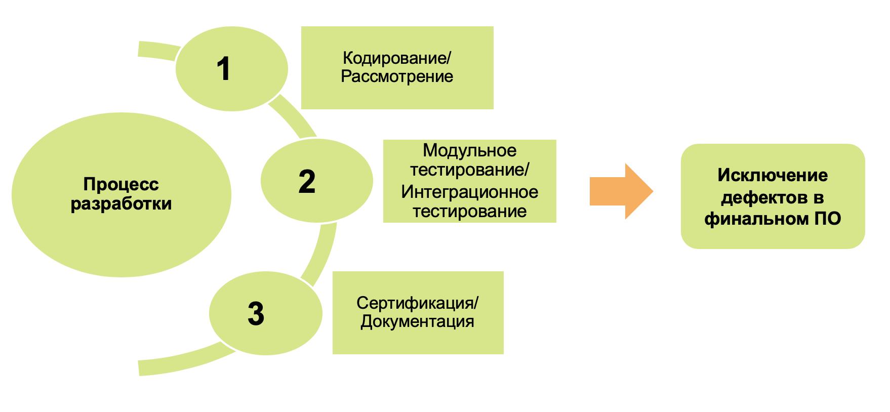 Всесторонний статический анализ с применением продуктов Polyspace