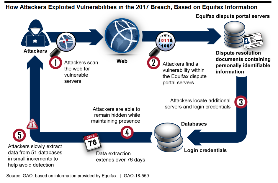 Equifax: a year after the largest data breach