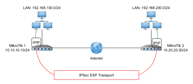 Overview of IPSec in Mikrotik
