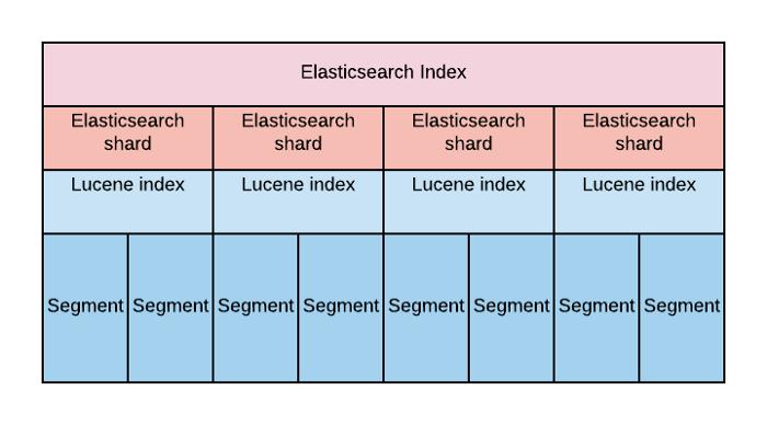 Elasticsearch сайзинг шардов как завещал Elastic  анонс вебинара  предложения по митапу
