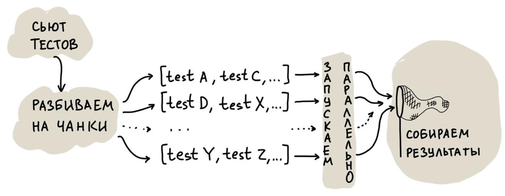 Монолит для сотен версий клиентов: как мы пишем и поддерживаем тесты